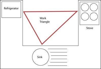 kitchen-layouts-work-triangle