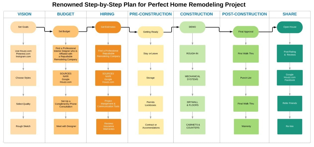Step by Step Plan Perfect Home Remodeling Project